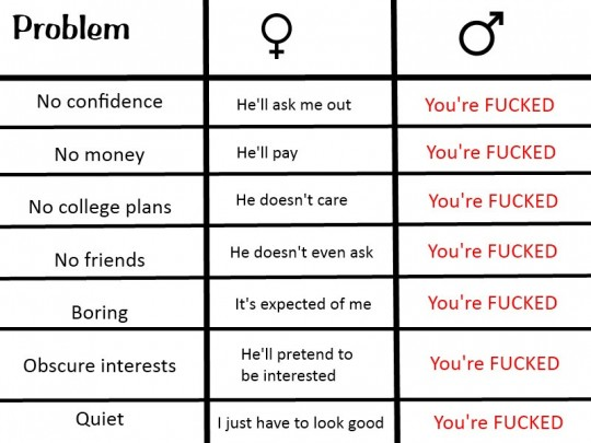 The difference between male and females